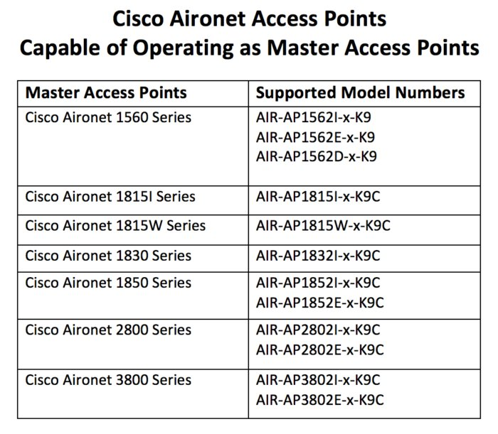 cisco aironet table 1